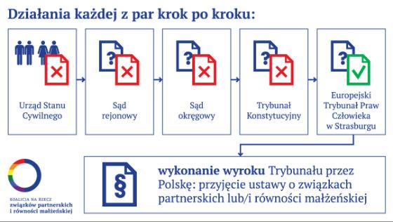 Zdjęcie opisu zbiórki Zbiórka na Koalicję